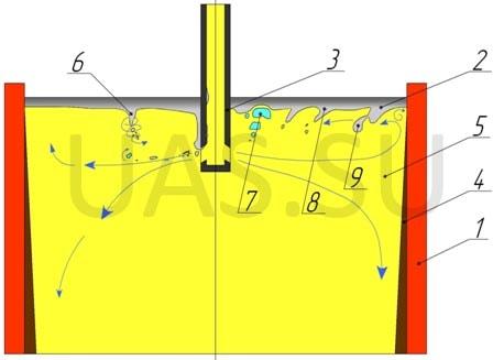 Рисунок 1 - Схема движения стали в кристаллизаторе слябовой МНЛЗ: 1 - кристаллизатор; 2 - шлакообразующая смесь; 3...