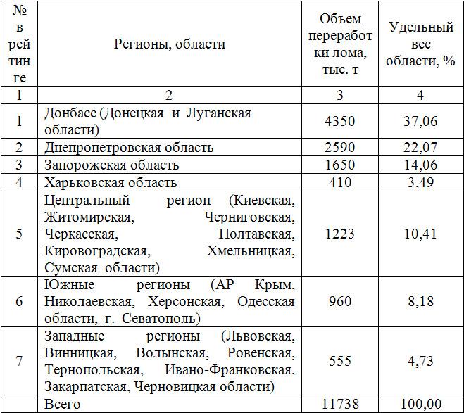 Стоимость лома в Макеево сколько стоит нержавейка лом в Фрязино