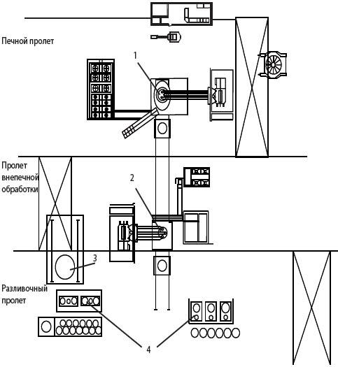 2 - Агрегат ковш-печь;