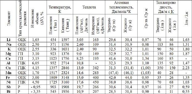 таблица химические свойства металлов.