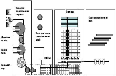 Роль и место металлургических мини-заводов в общей структуре черной металлургии.