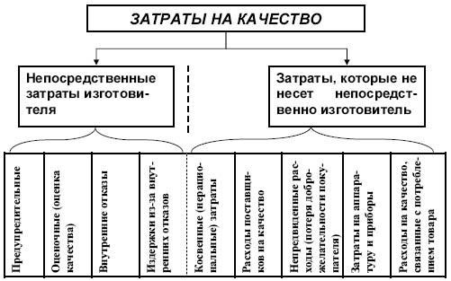 ...организацией и внедрением системы управления качеством; разработкой требований к контролю качества сырья и...
