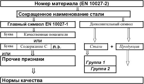"""Системы обозначения  """"назначение и свойства """" -  """"химический состав """" отличаются первой буквой..."""