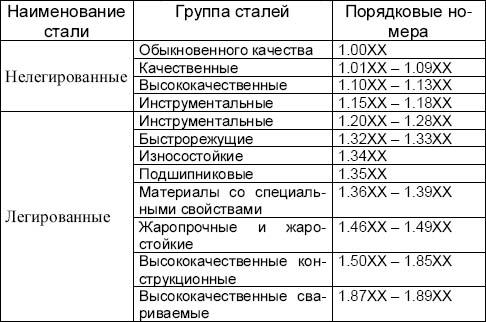 Нумерация сталей по группам EN