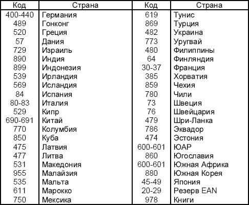Штрих коды стран таблицу