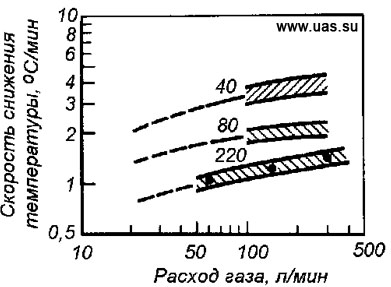 измерение температуры стали: