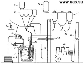 """Рисунок 1.5 - Принципиальная схема размещения оборудования УДМ кислородно-конвертерного цеха комбината  """"Азовсталь """": 1..."""