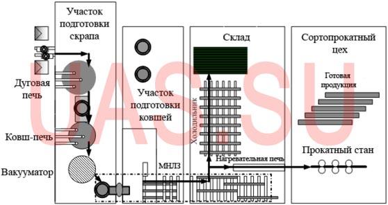 Рисунок 1.17 - Схема современного мини металлургического завода для производства длинномерного проката.