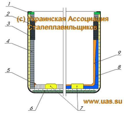 Рисунок 3.2 – Схема футеровки
