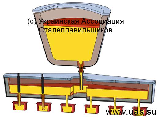 При разливке стали длинными и сверхдлинными сериями в случае износа футеровки (или переходе на разливку.