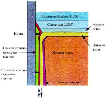 Рисунок 3.46 - Схема разливки стали на МНЛЗ с использованием ШОС.