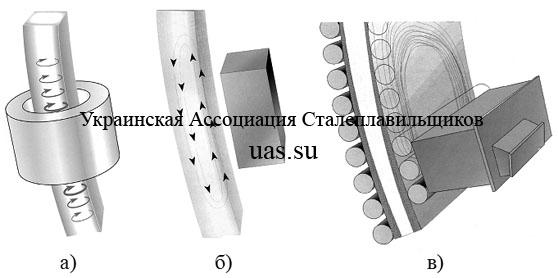 Электромагнитное перемешивание при непрерывной разливке стали.