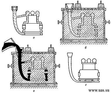 Схема изготовления отливки по
