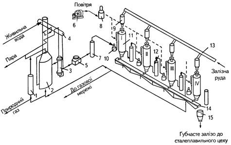 Рисунок 5.5 – Схема установок