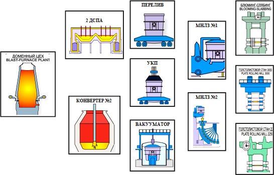 Схема второго этапа