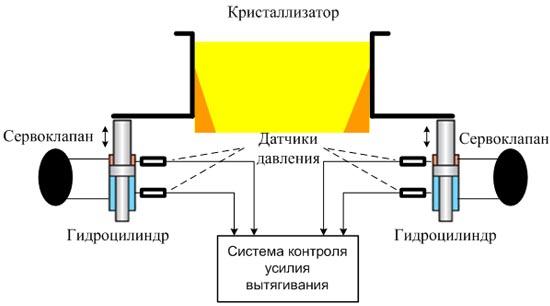 Функциональная схема системы
