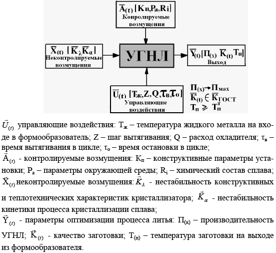 Структурная схема УГНЛ как