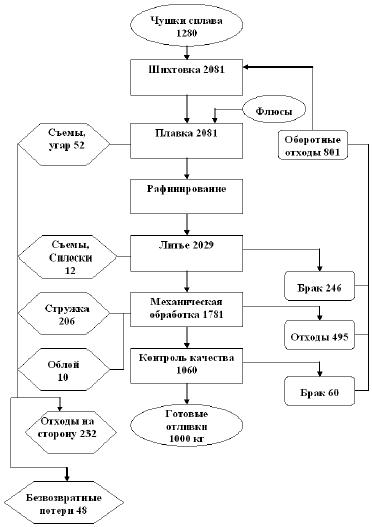 Схема технологического процесса производства продукции фото 758