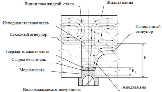 Схема и механизм износа узла